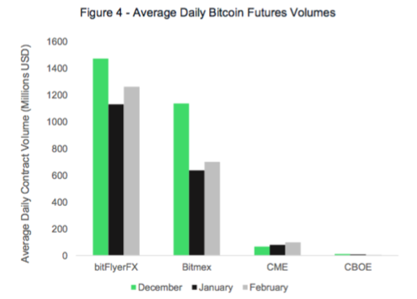 Average Daily Bitcoin Futures Volumes