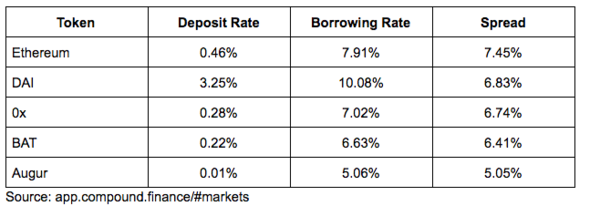 Token's Deposit Rate, Borrowing Rate and Spread