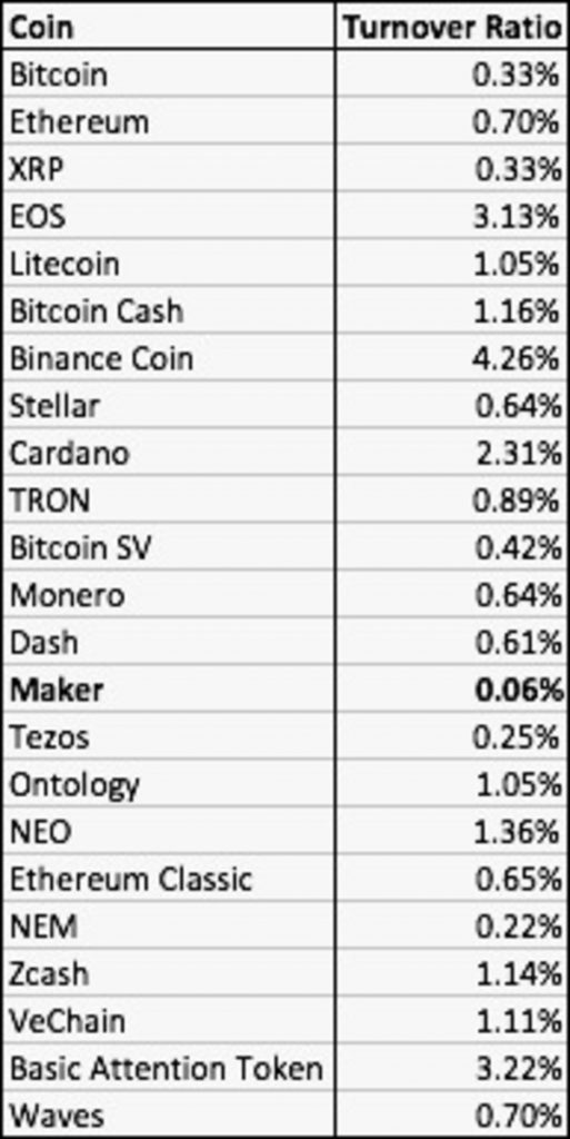 Crytocurrencies and their turnover ratio
