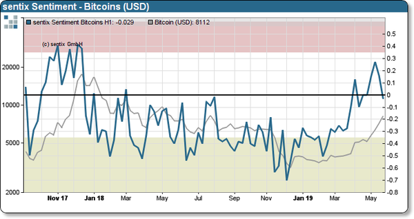 Bitcoin sentiment as tracked by Sentix sentiment tracker