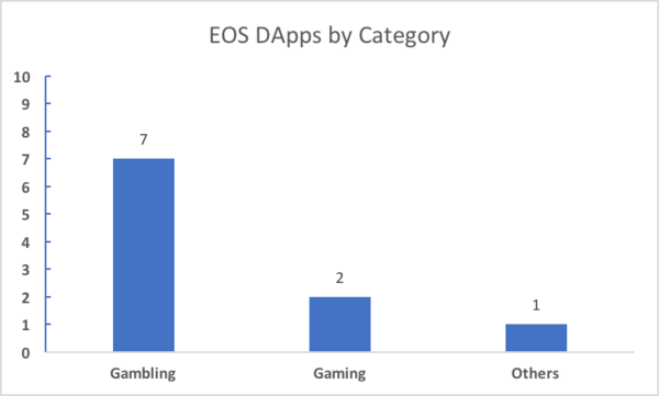 EOS Dapps by Category