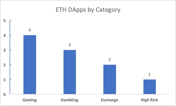 ETH Dapps by Category
